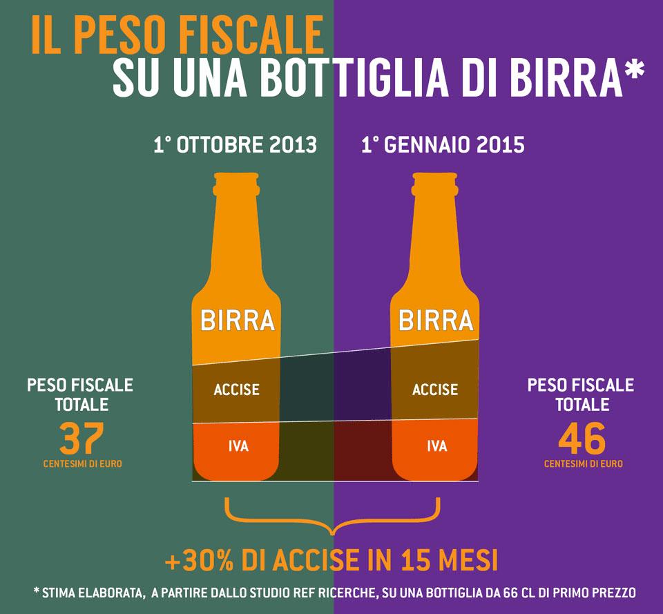 birra italiana pressione fiscale